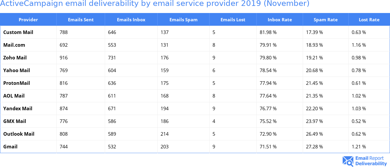 ActiveCampaign email deliverability by email service provider 2019 (November)