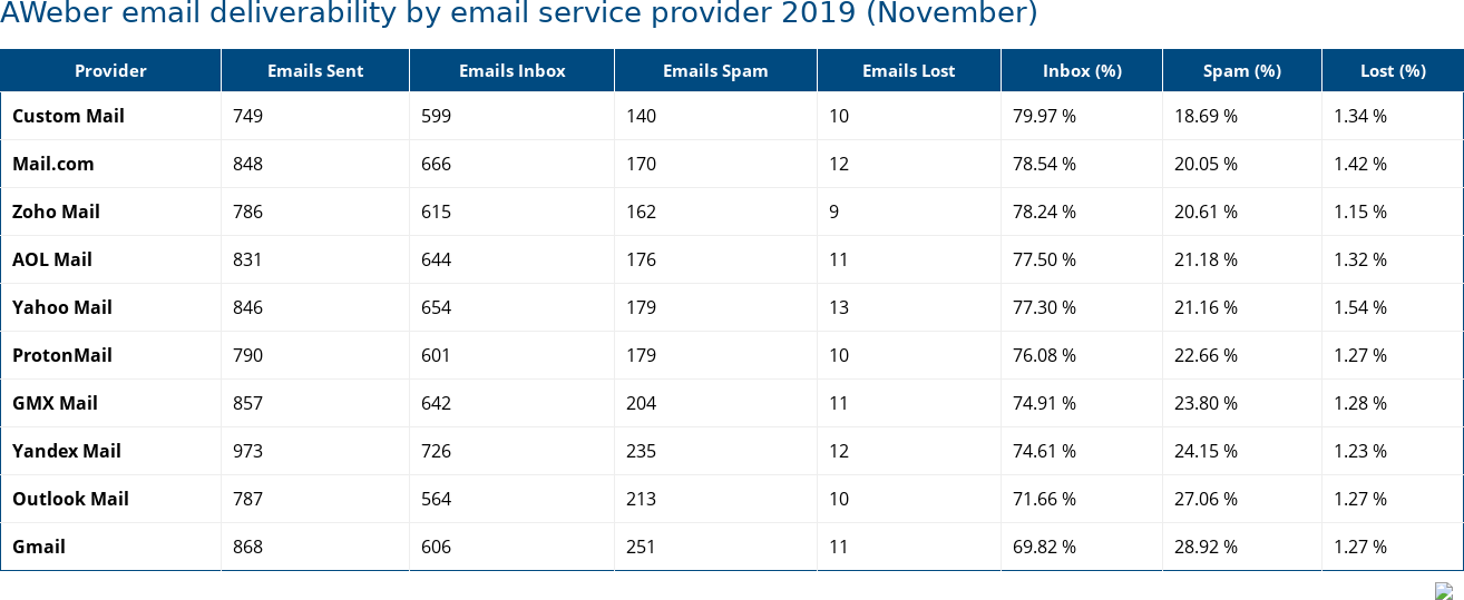 AWeber email deliverability by email service provider 2019 (November)