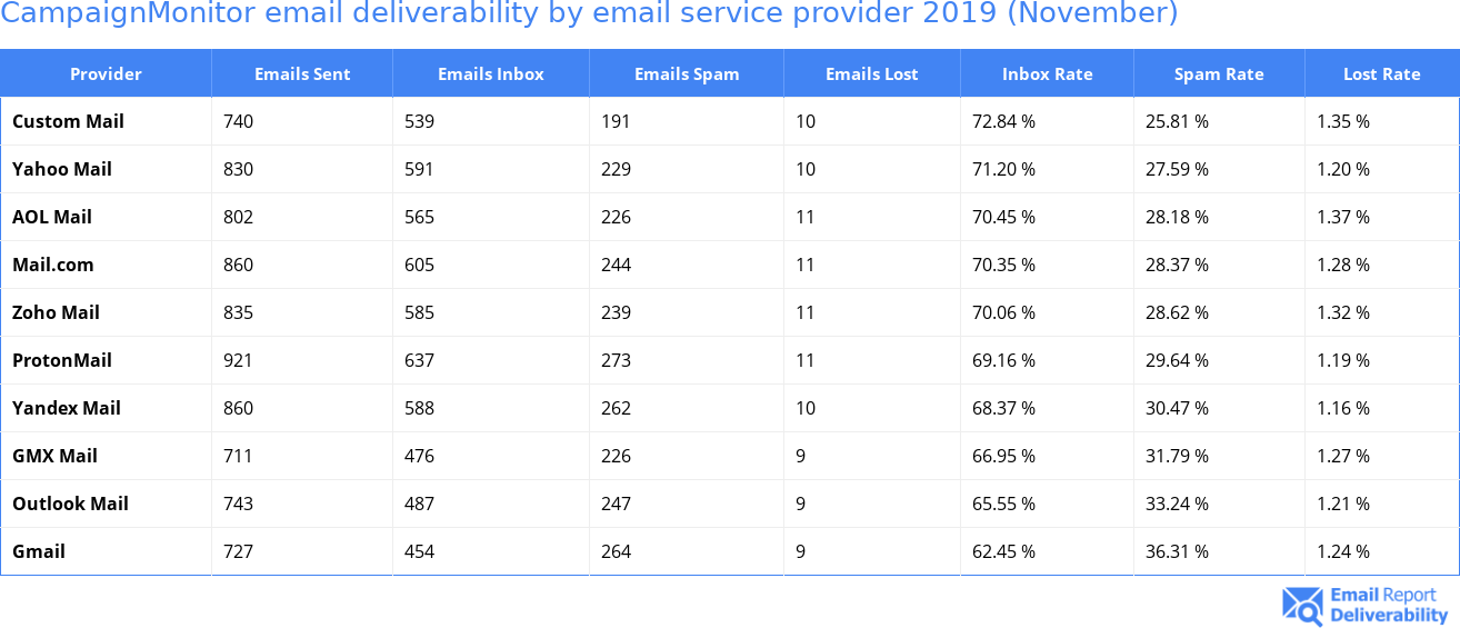 CampaignMonitor email deliverability by email service provider 2019 (November)