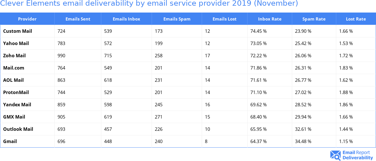 Clever Elements email deliverability by email service provider 2019 (November)