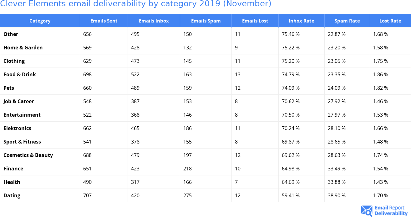 Clever Elements email deliverability by category 2019 (November)
