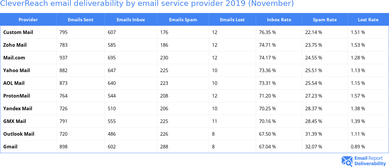 CleverReach email deliverability by email service provider 2019 (November)