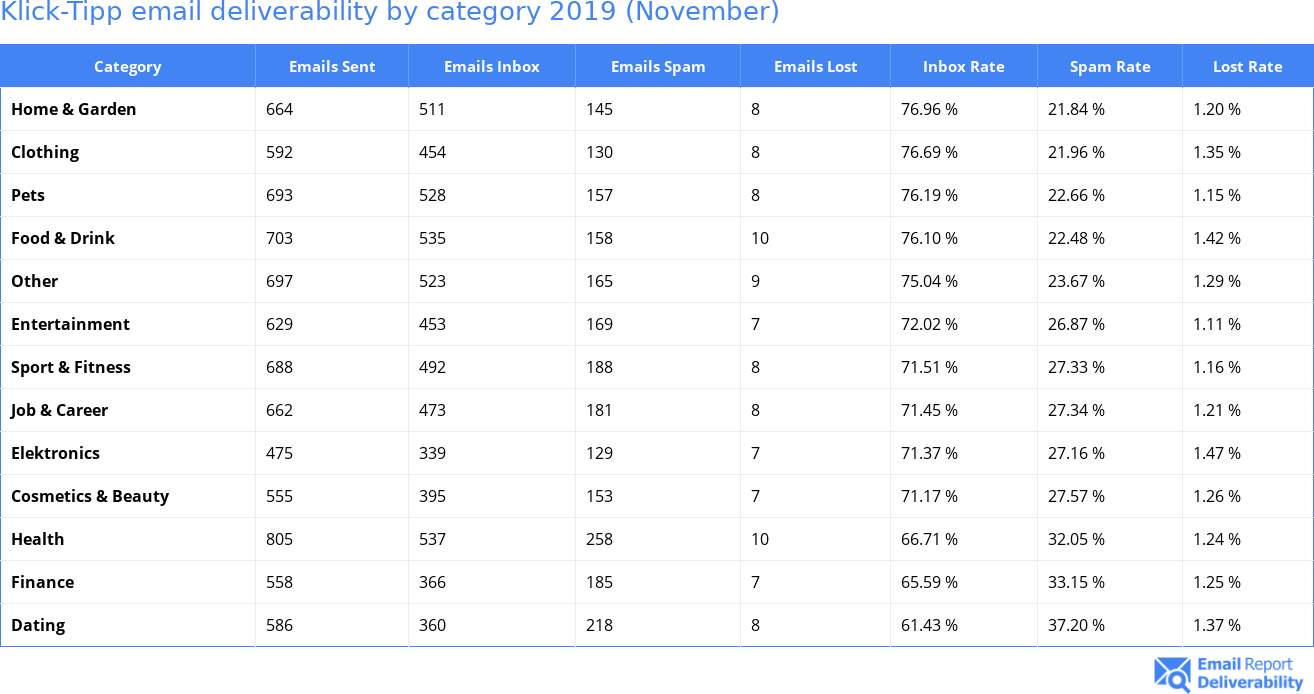 Klick-Tipp email deliverability by category 2019 (November)