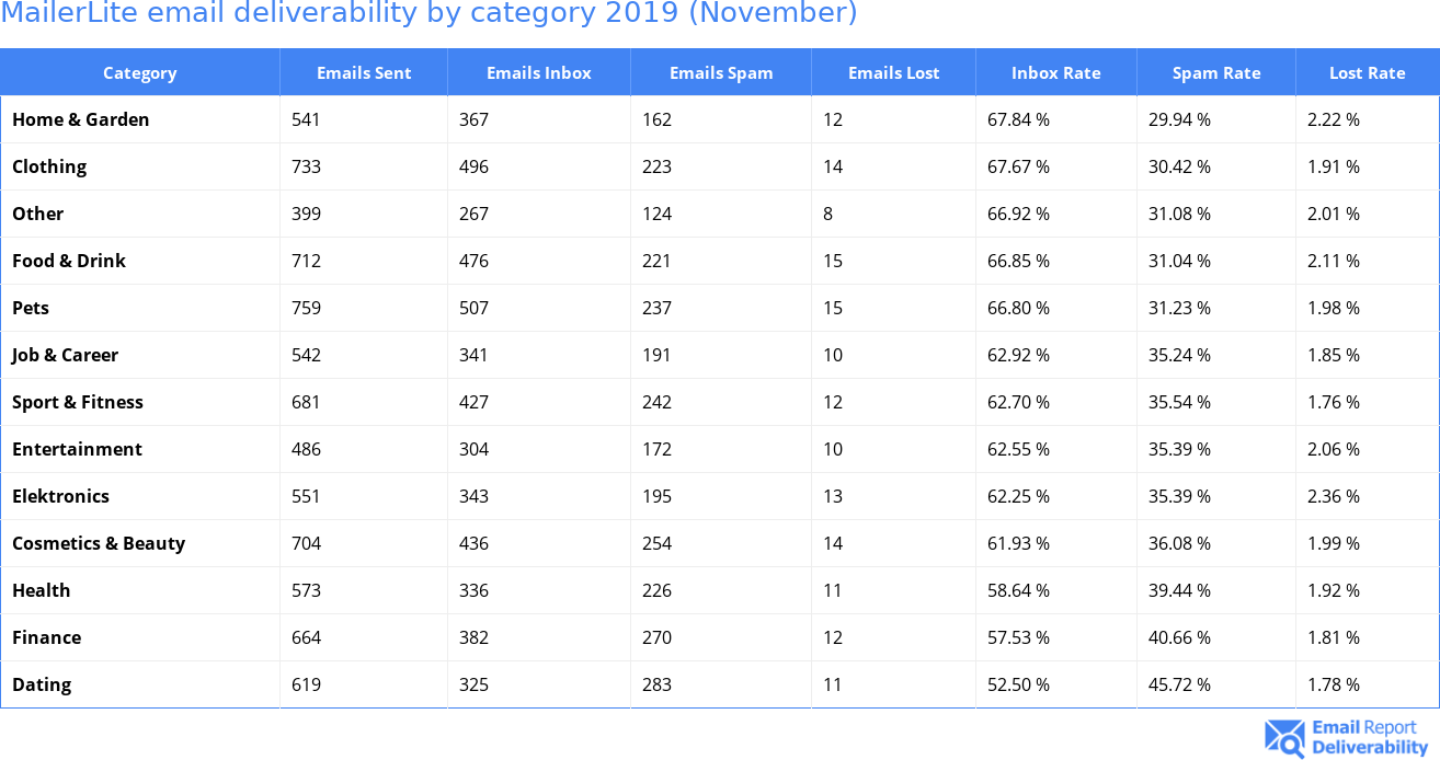 MailerLite email deliverability by category 2019 (November)