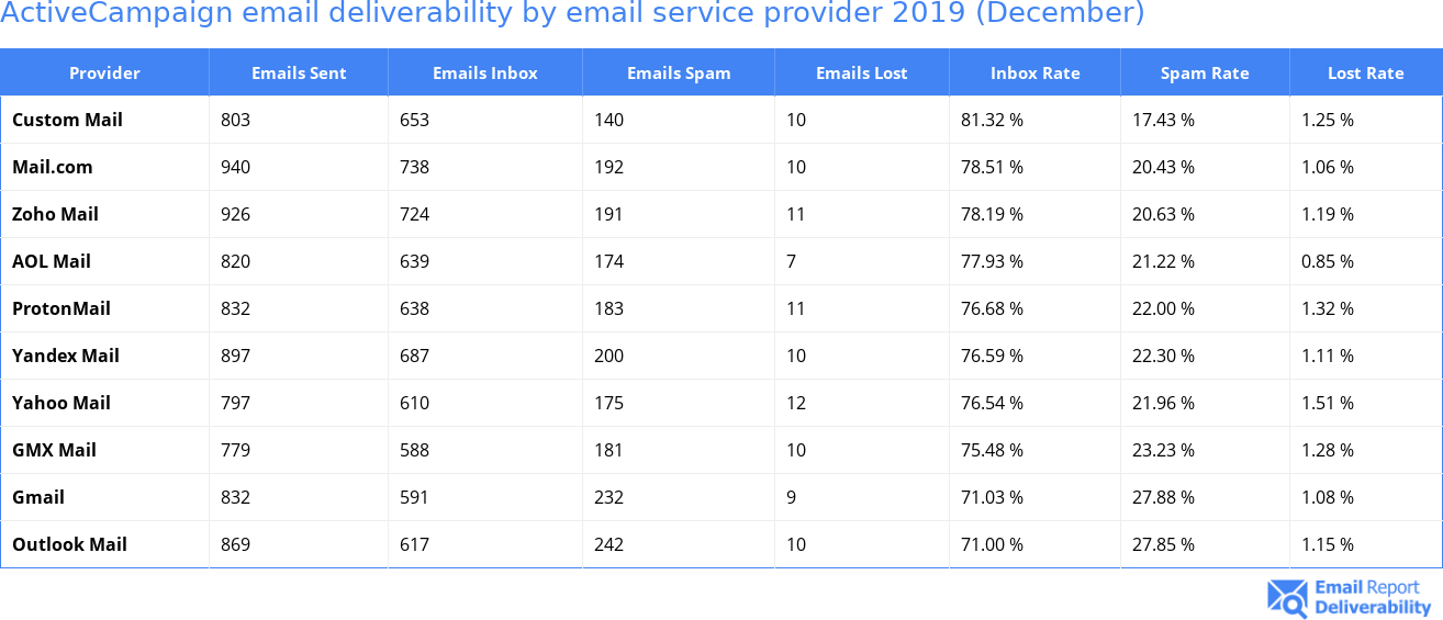 ActiveCampaign email deliverability by email service provider 2019 (December)