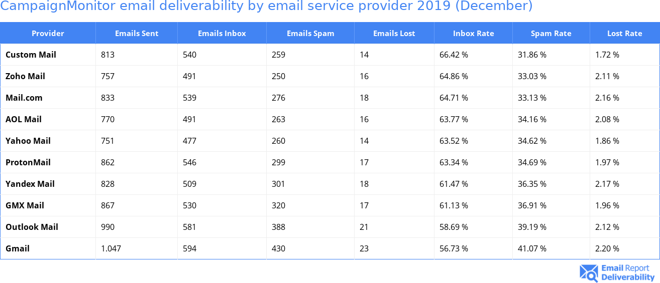 CampaignMonitor email deliverability by email service provider 2019 (December)