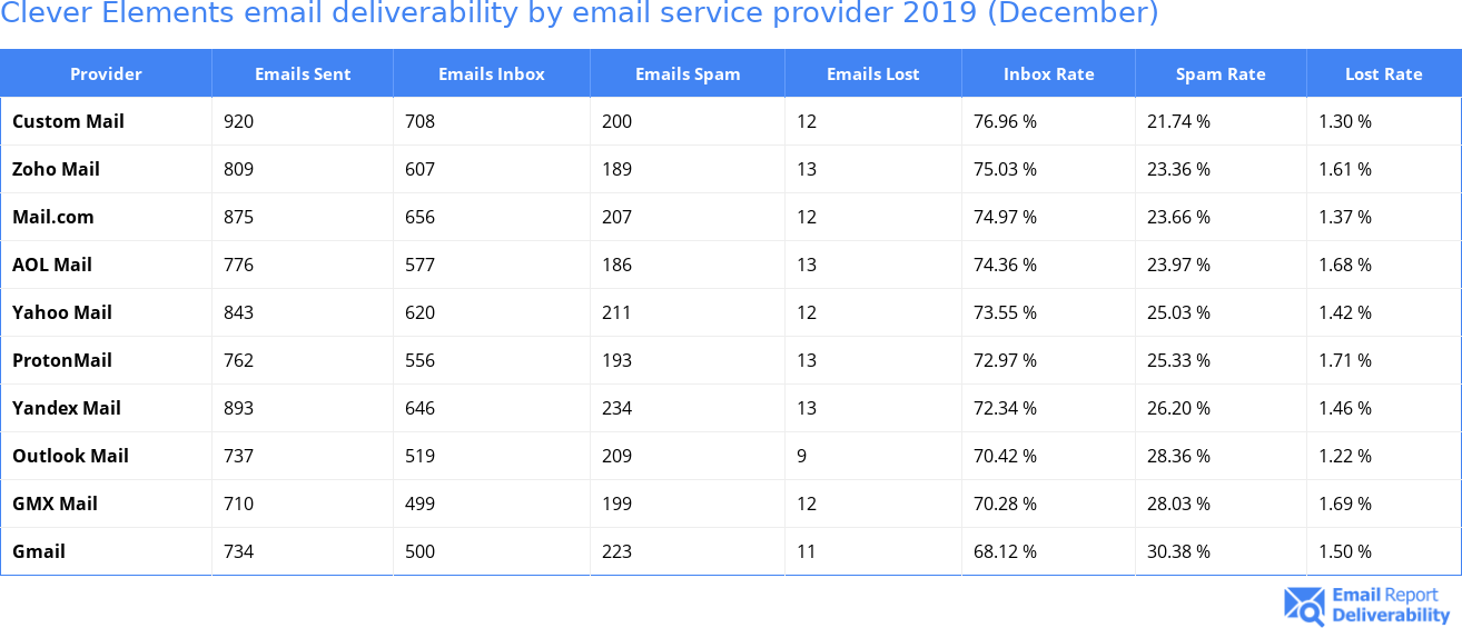 Clever Elements email deliverability by email service provider 2019 (December)