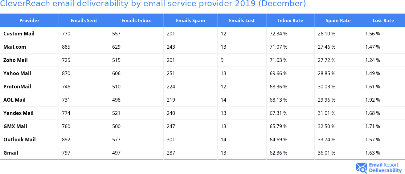 CleverReach email deliverability by email service provider 2019 (December)