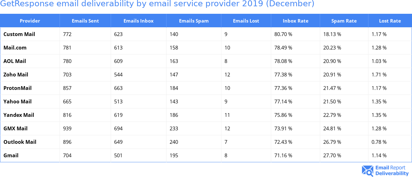 GetResponse email deliverability by email service provider 2019 (December)