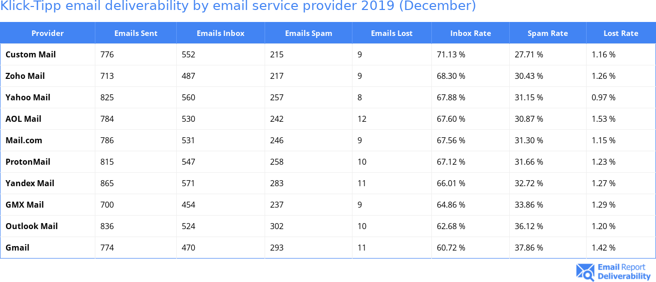 Klick-Tipp email deliverability by email service provider 2019 (December)