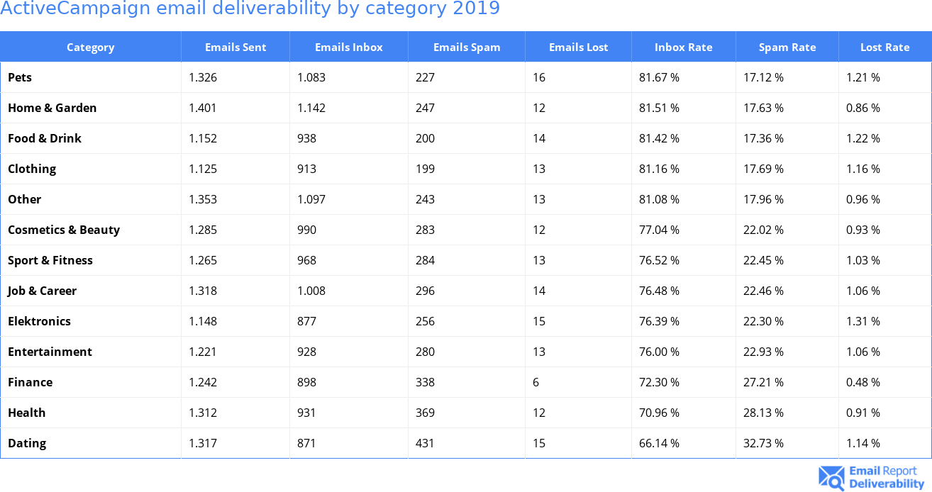 ActiveCampaign email deliverability by category 2019