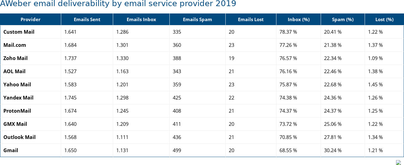 AWeber email deliverability by email service provider 2019