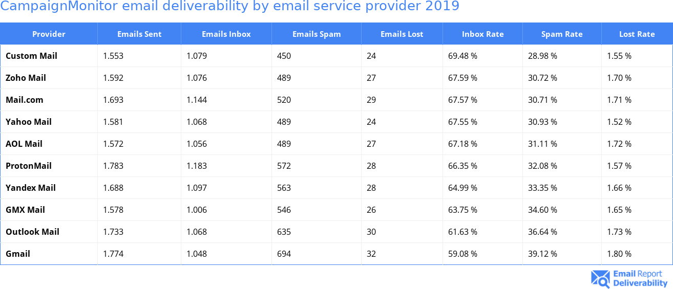 CampaignMonitor email deliverability by email service provider 2019