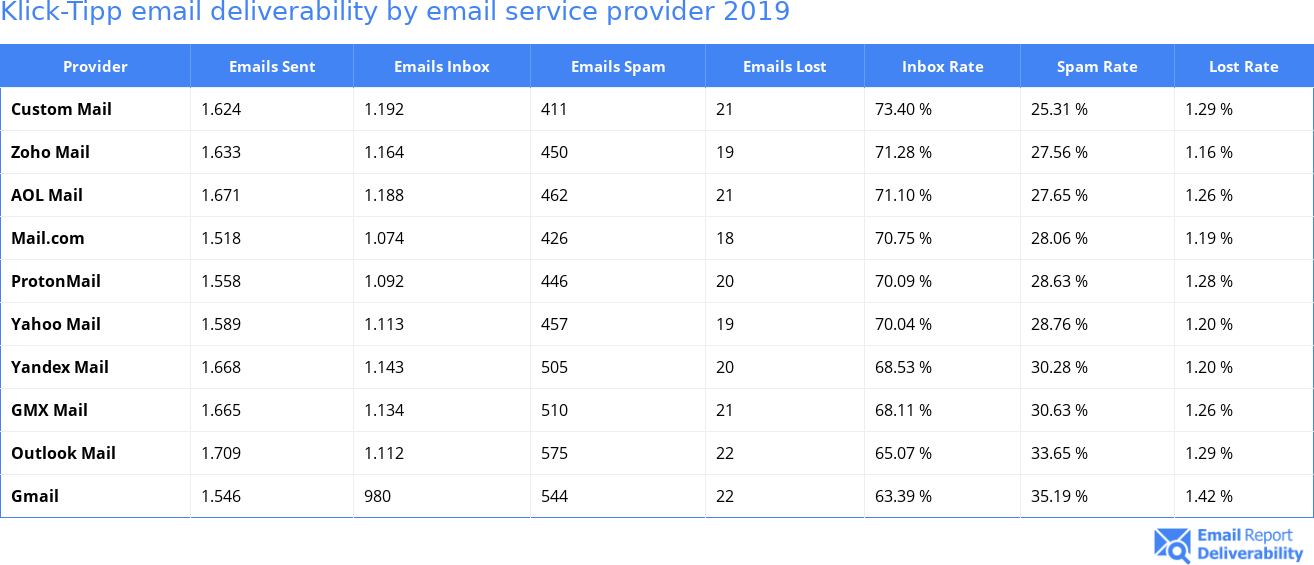Klick-Tipp email deliverability by email service provider 2019