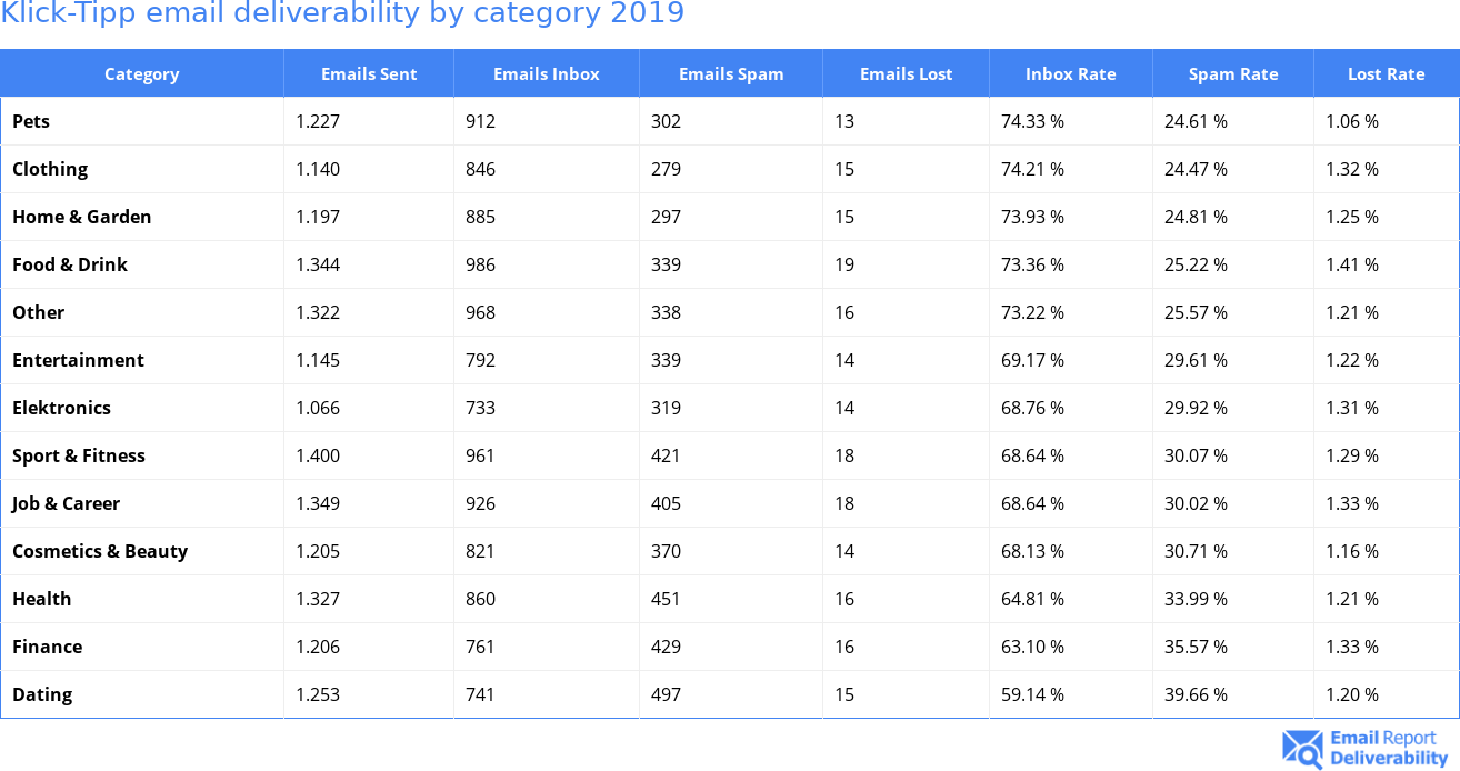 Klick-Tipp email deliverability by category 2019
