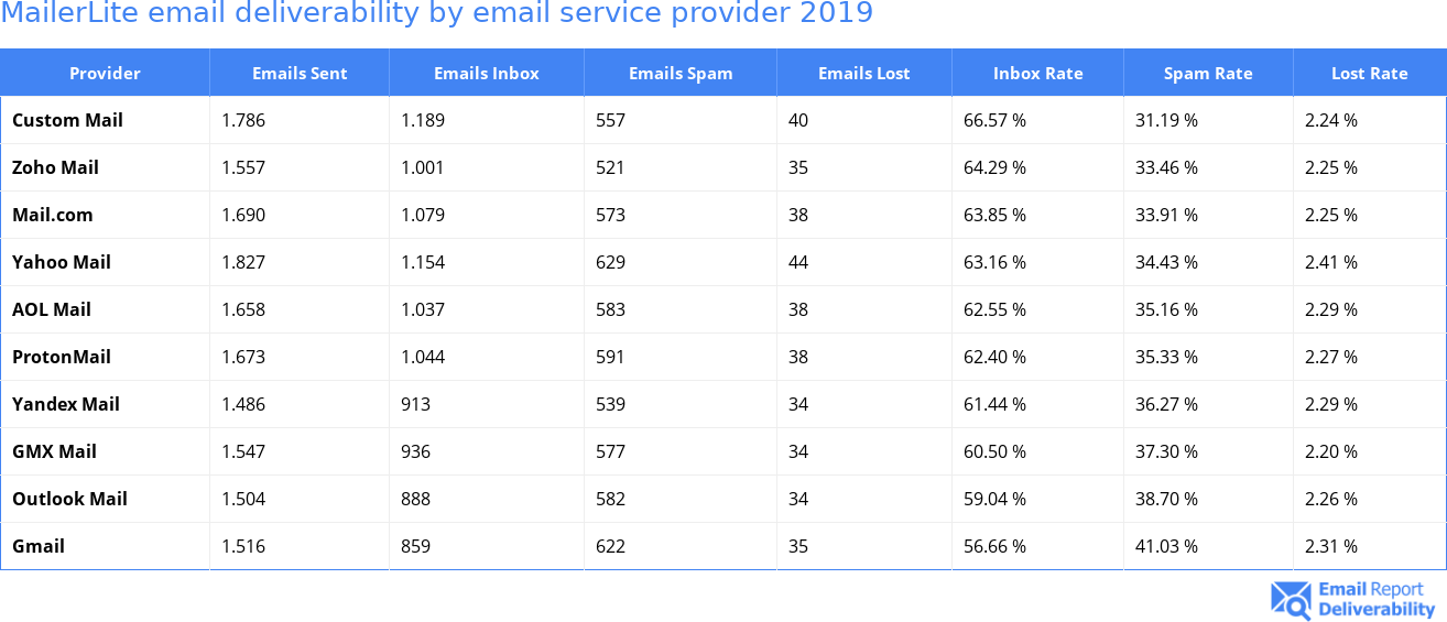 MailerLite email deliverability by email service provider 2019