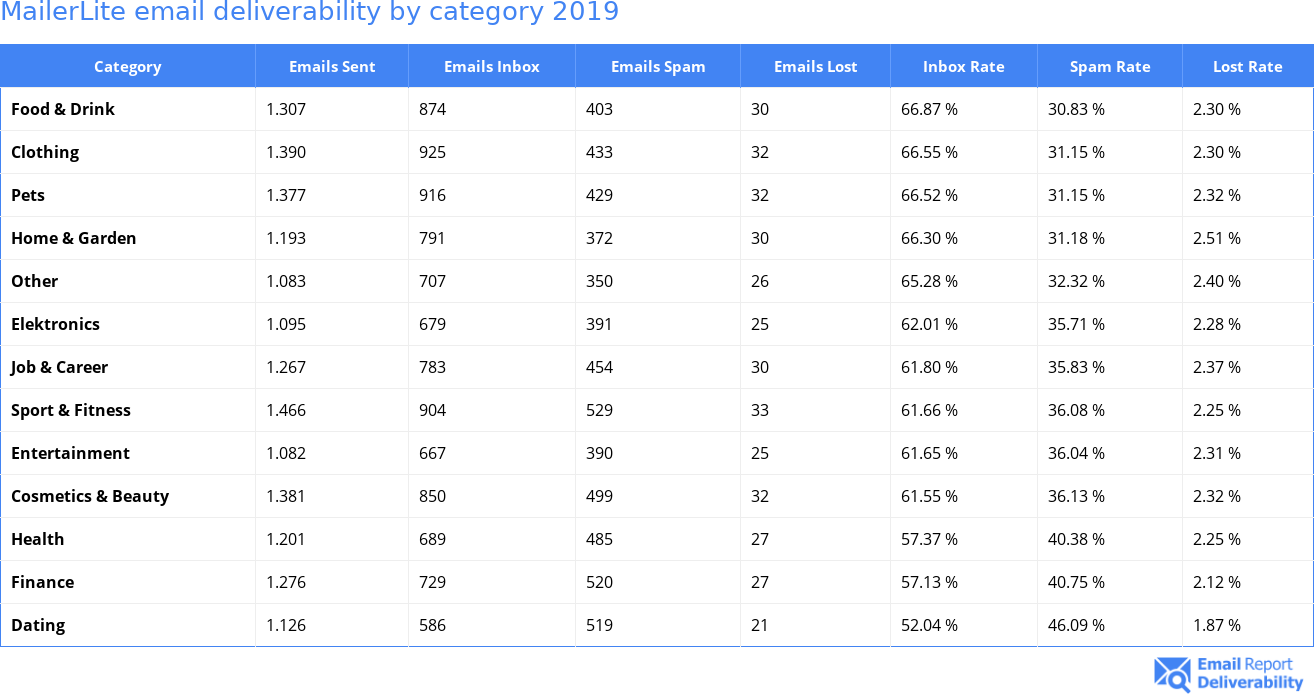 MailerLite email deliverability by category 2019