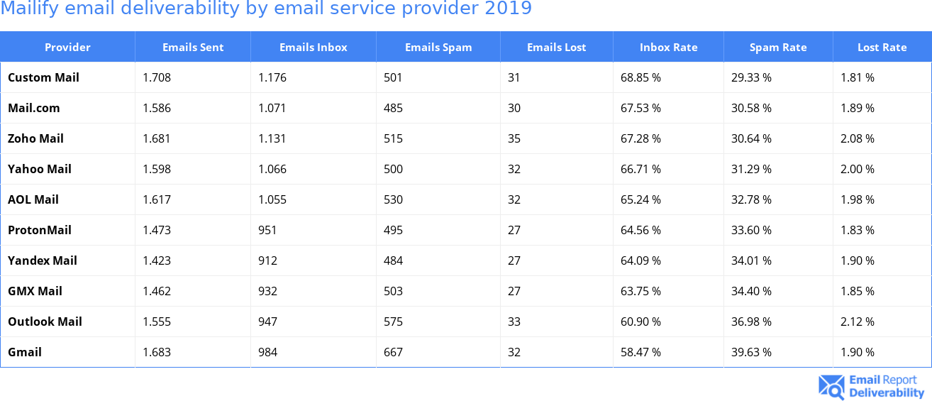 Mailify email deliverability by email service provider 2019