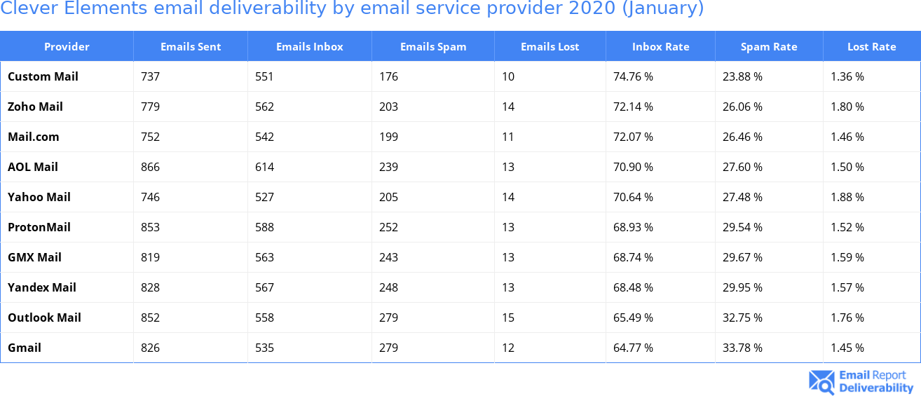 Clever Elements email deliverability by email service provider 2020 (January)