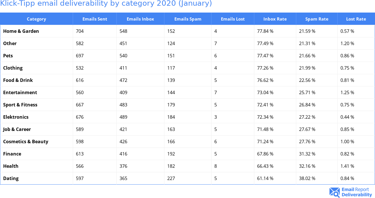 Klick-Tipp email deliverability by category 2020 (January)