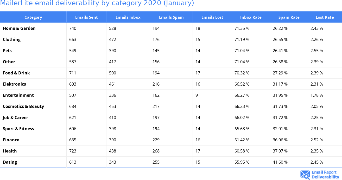 MailerLite email deliverability by category 2020 (January)