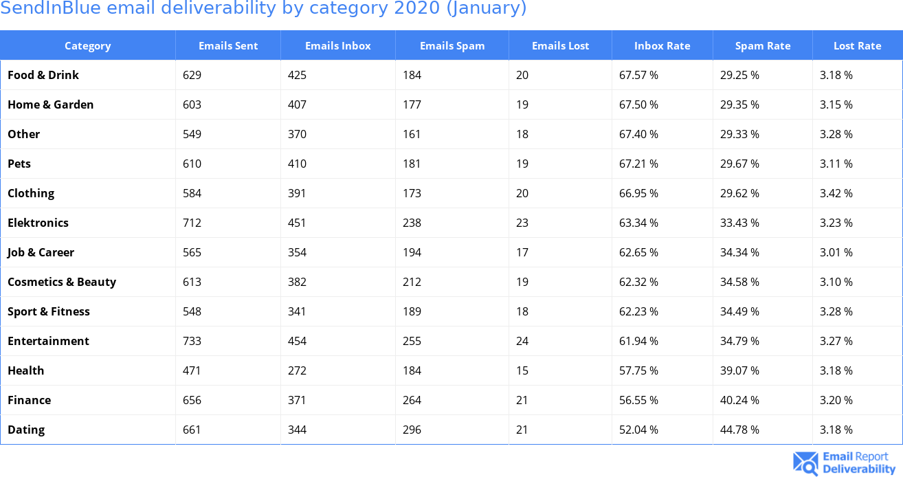 SendInBlue email deliverability by category 2020 (January)
