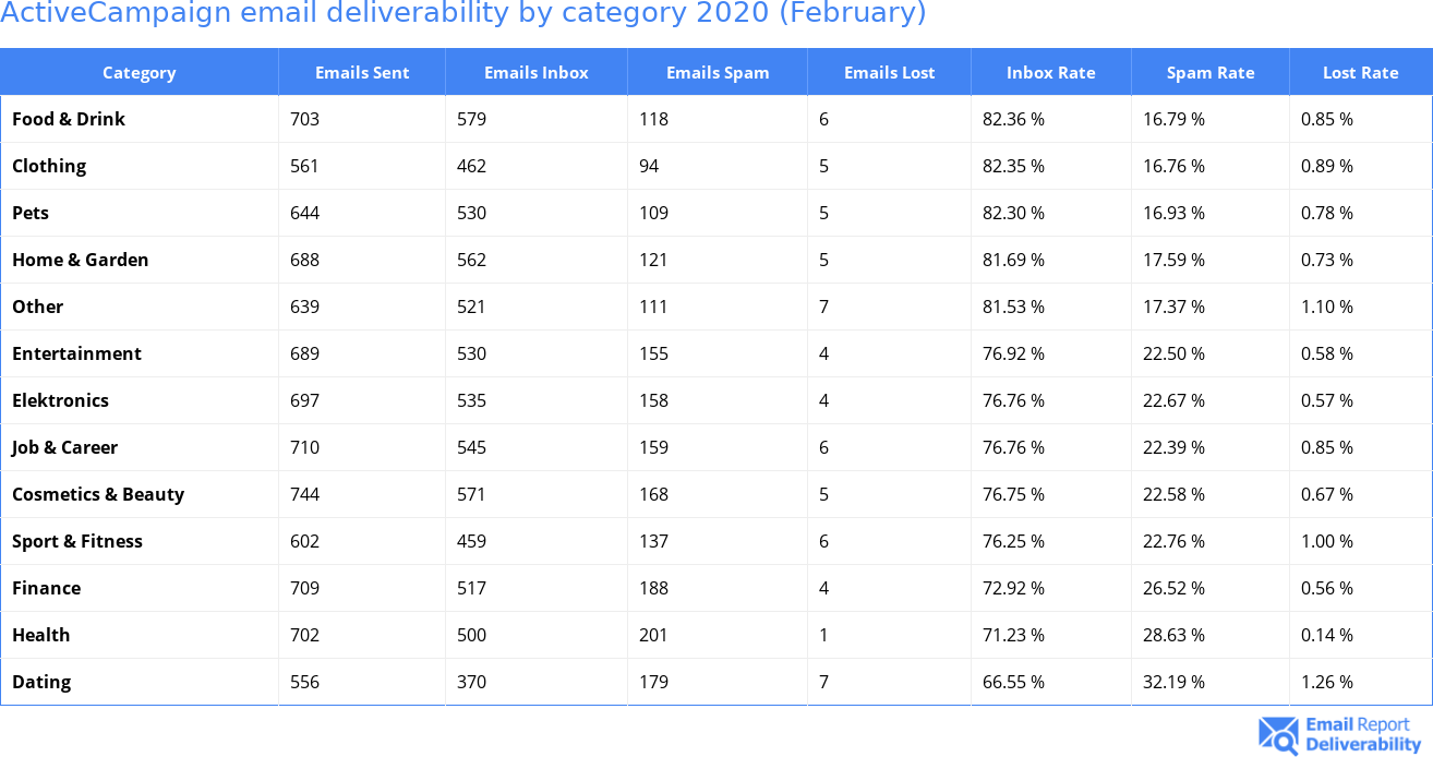 ActiveCampaign email deliverability by category 2020 (February)