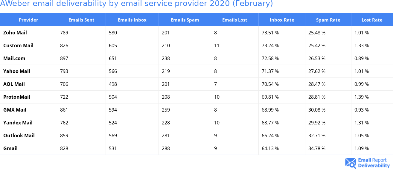 AWeber email deliverability by email service provider 2020 (February)