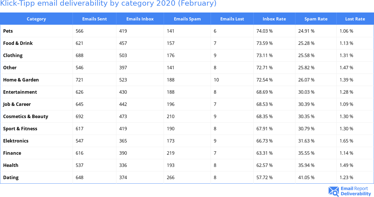 Klick-Tipp email deliverability by category 2020 (February)