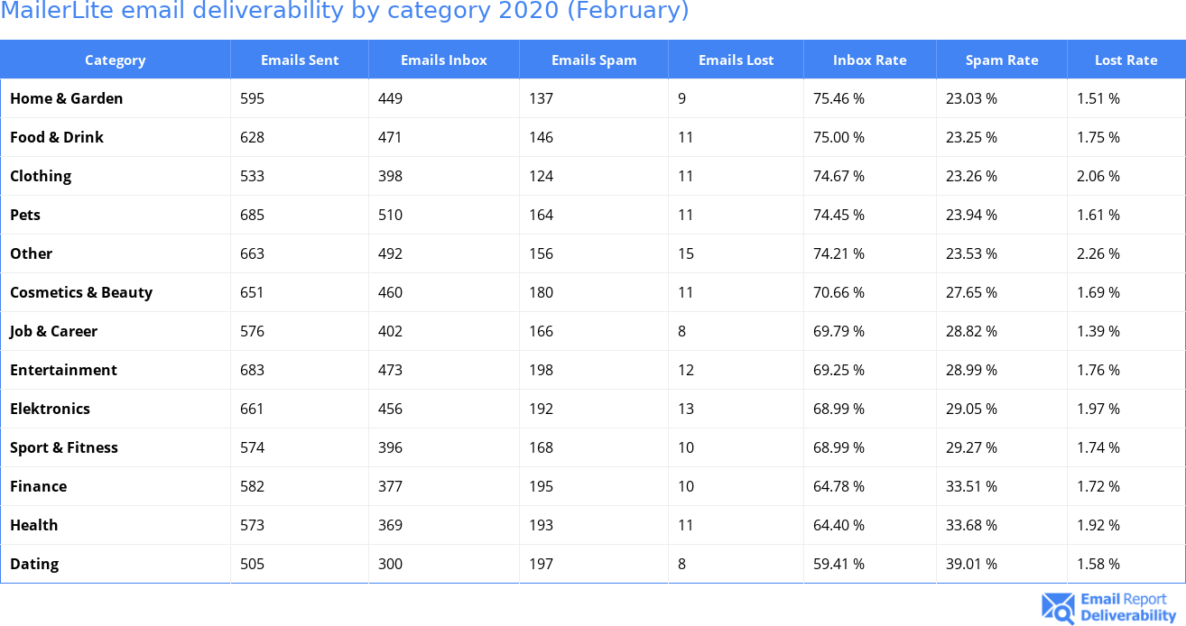 MailerLite email deliverability by category 2020 (February)