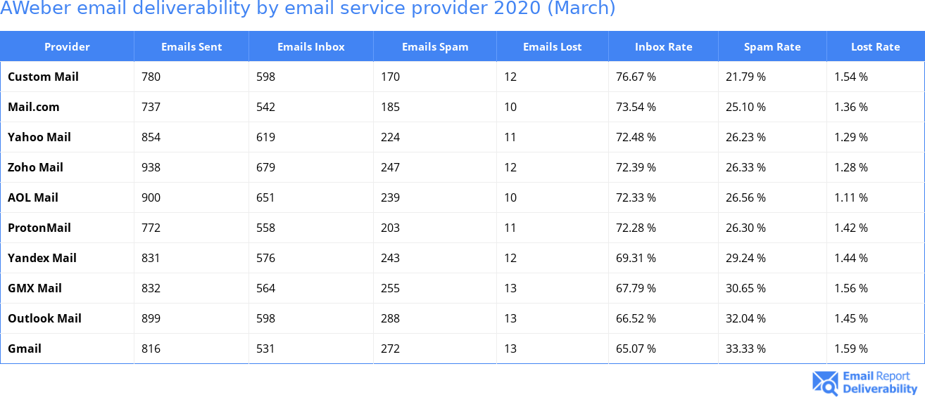 AWeber email deliverability by email service provider 2020 (March)