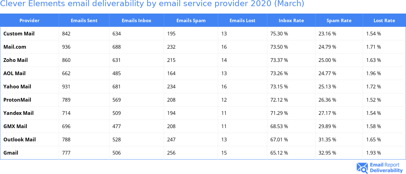 Clever Elements email deliverability by email service provider 2020 (March)