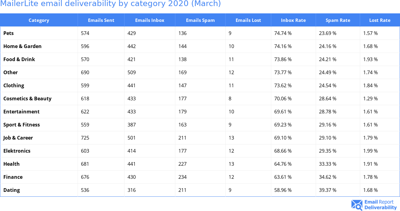 MailerLite email deliverability by category 2020 (March)