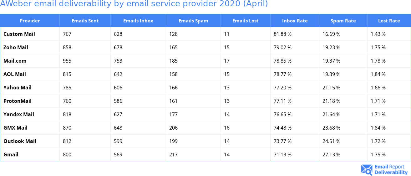 AWeber email deliverability by email service provider 2020 (April)