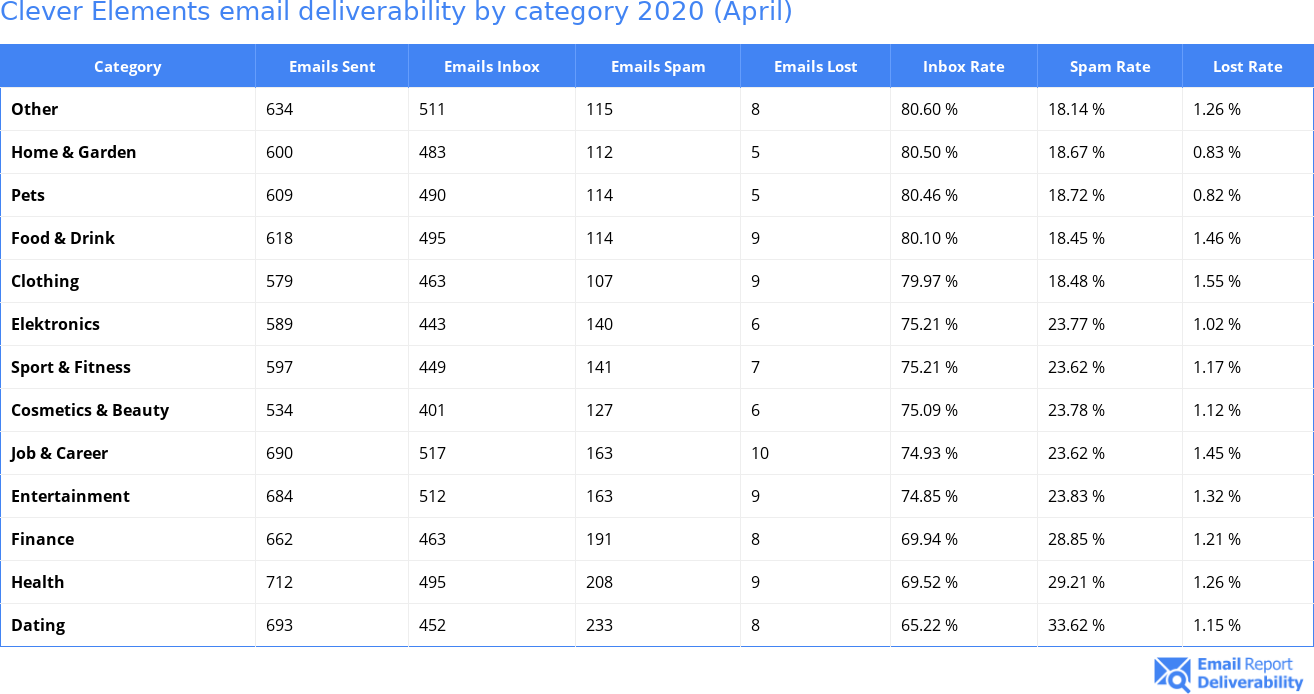 Clever Elements email deliverability by category 2020 (April)