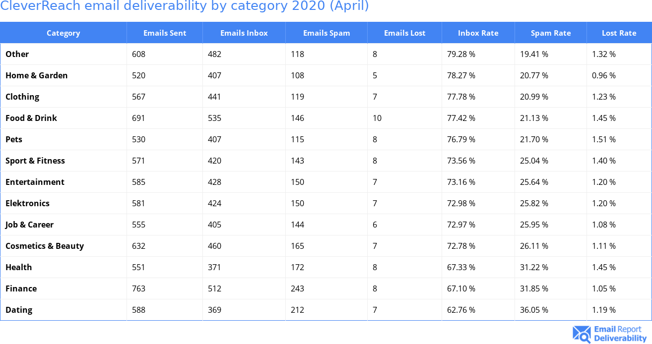 CleverReach email deliverability by category 2020 (April)