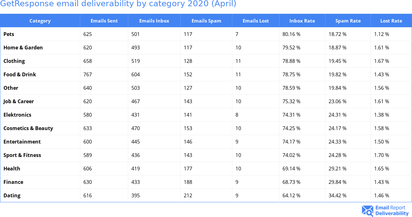 GetResponse email deliverability by category 2020 (April)