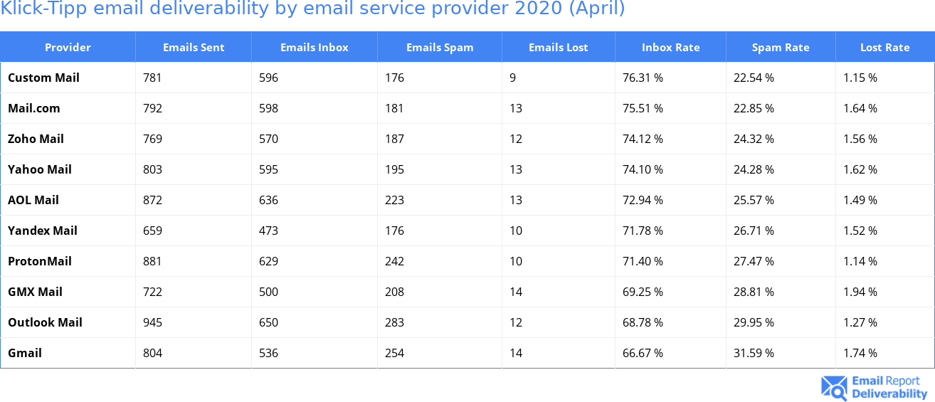 Klick-Tipp email deliverability by email service provider 2020 (April)