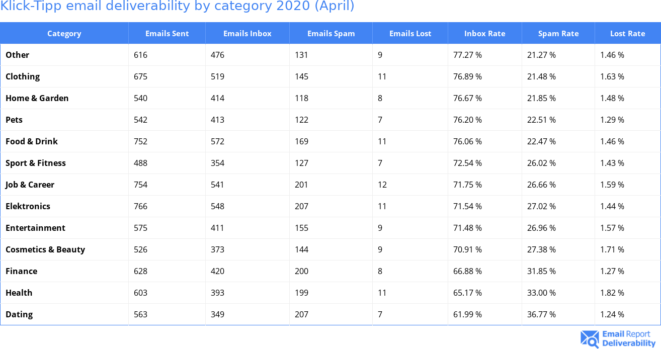 Klick-Tipp email deliverability by category 2020 (April)