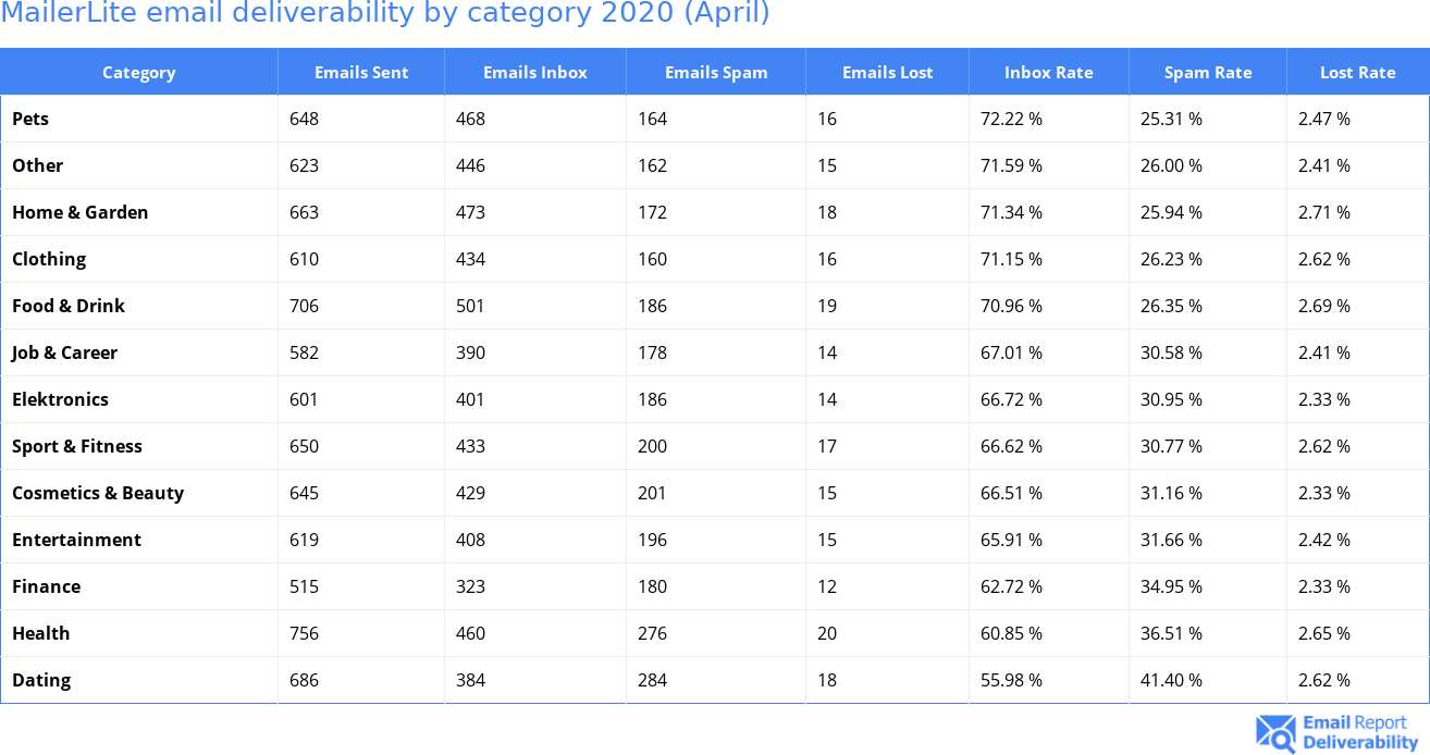 MailerLite email deliverability by category 2020 (April)