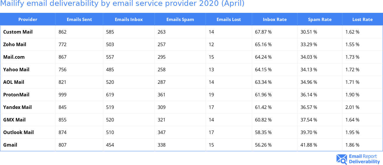 Mailify email deliverability by email service provider 2020 (April)