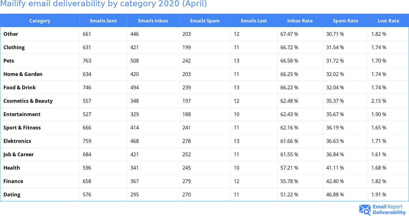 Mailify email deliverability by category 2020 (April)