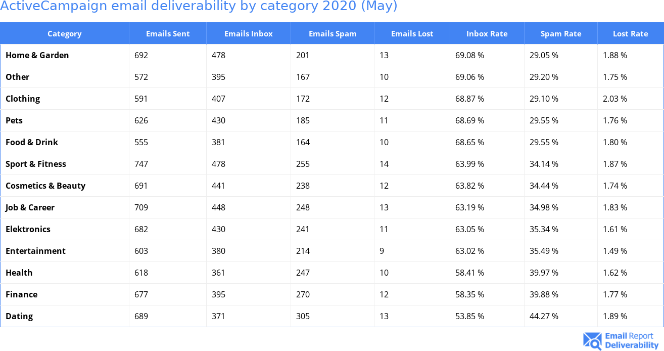 ActiveCampaign email deliverability by category 2020 (May)