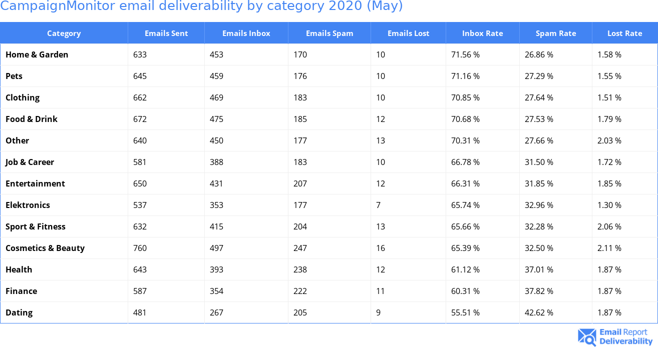 CampaignMonitor email deliverability by category 2020 (May)