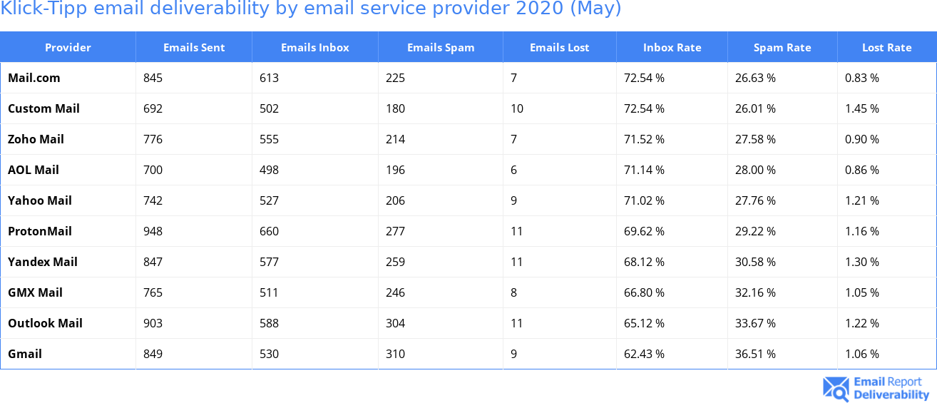 Klick-Tipp email deliverability by email service provider 2020 (May)