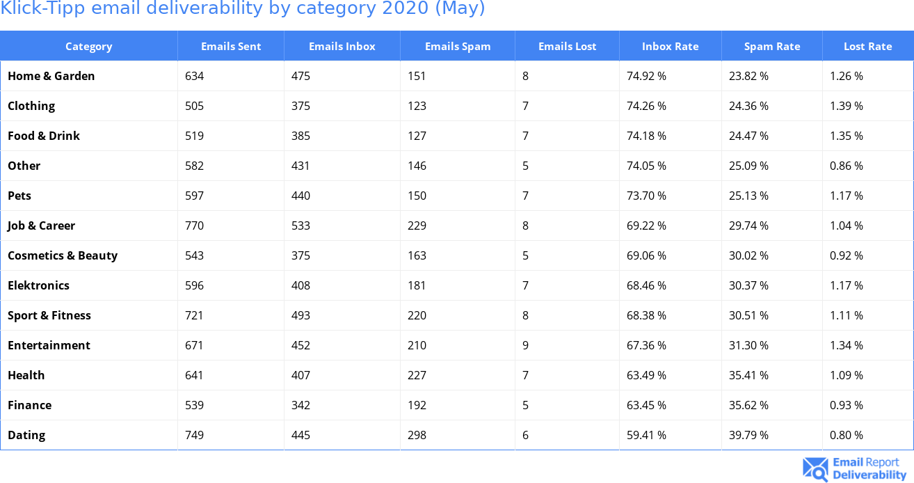 Klick-Tipp email deliverability by category 2020 (May)