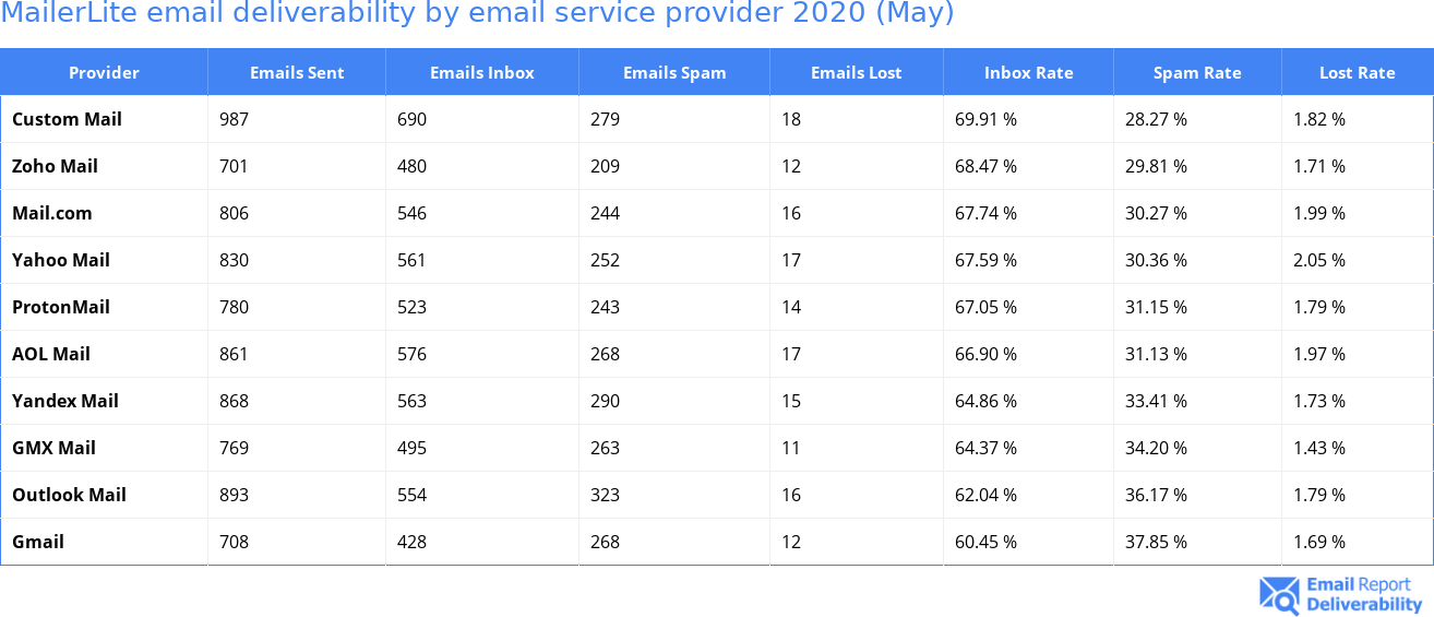 MailerLite email deliverability by email service provider 2020 (May)