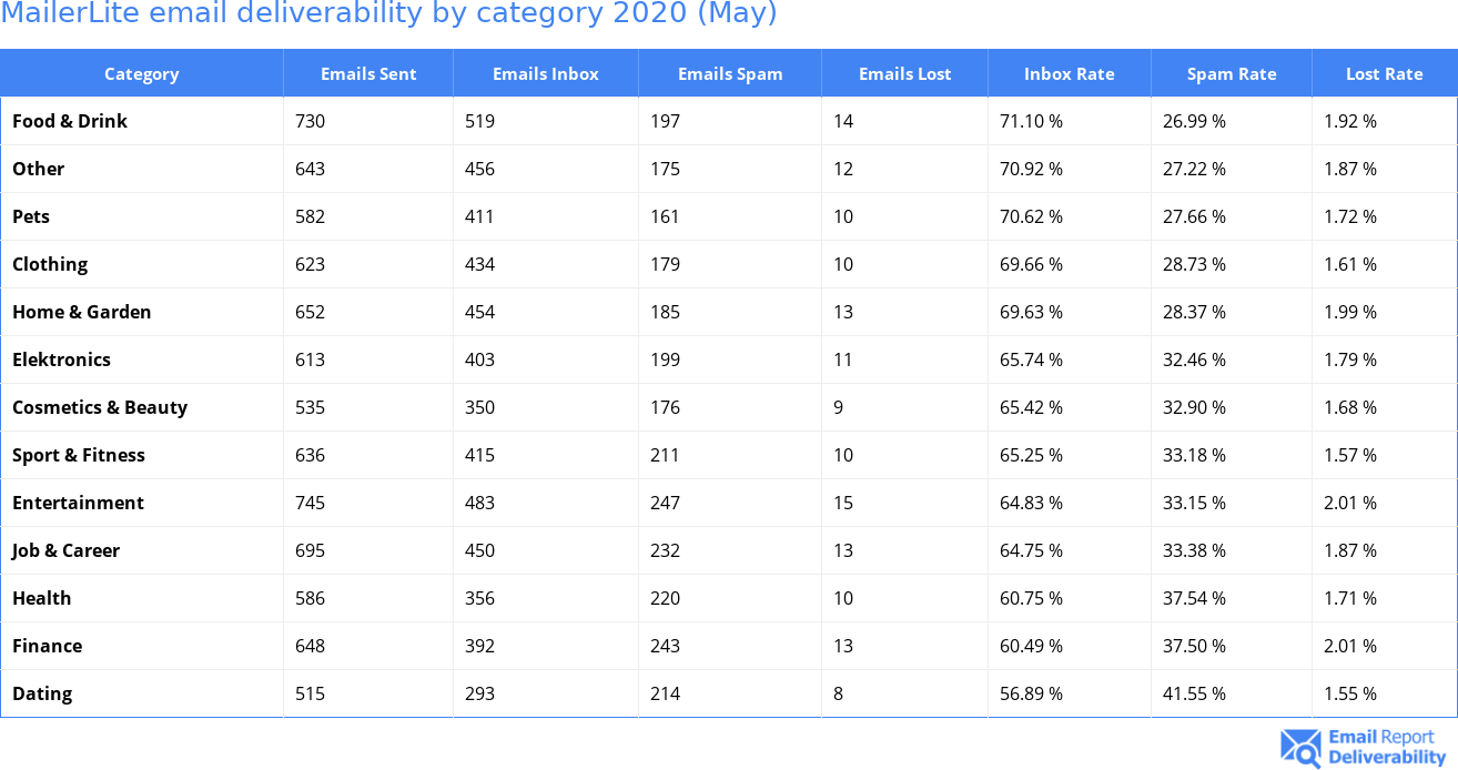 MailerLite email deliverability by category 2020 (May)