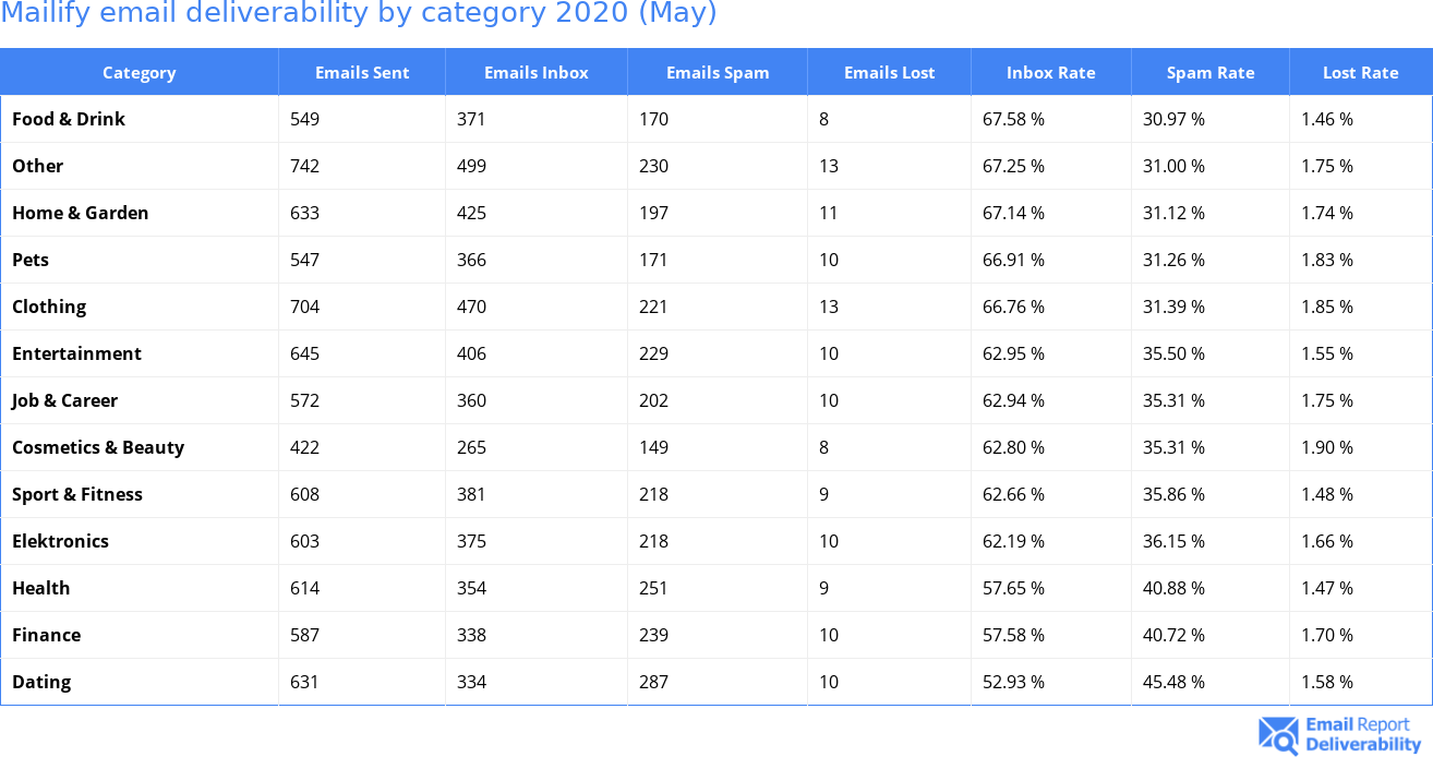 Mailify email deliverability by category 2020 (May)