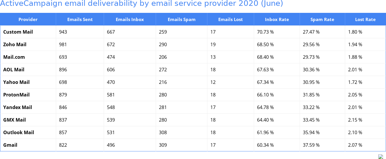 ActiveCampaign email deliverability by email service provider 2020 (June)